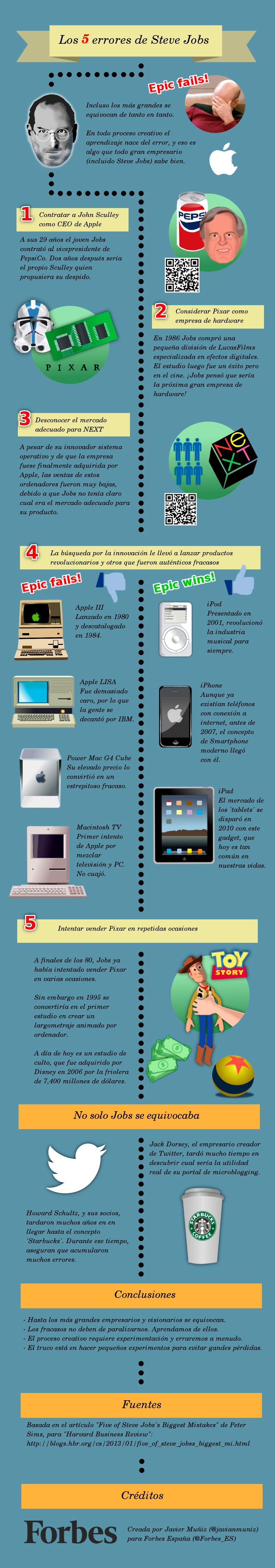 Los 5 errores de Steve Jobs
