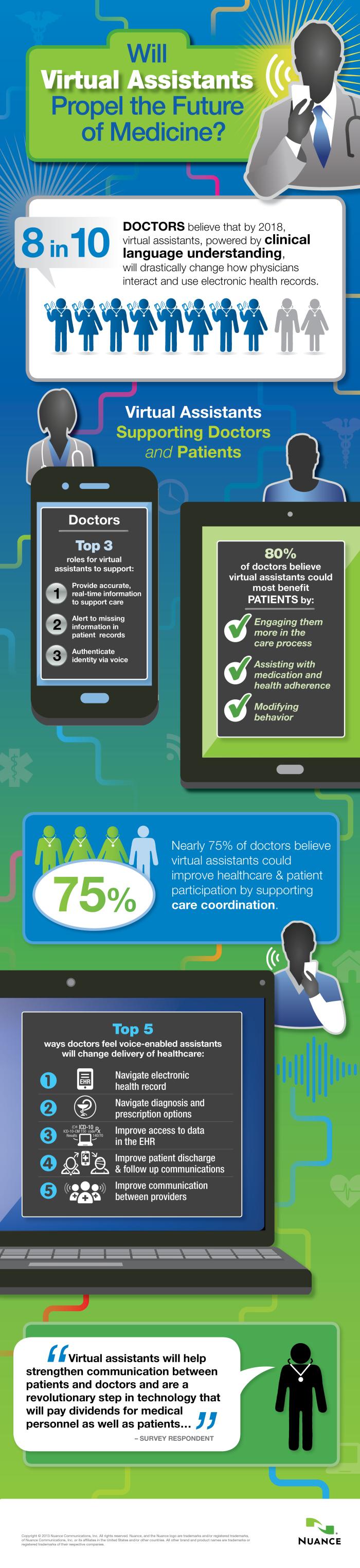 asistente virtual en medicina