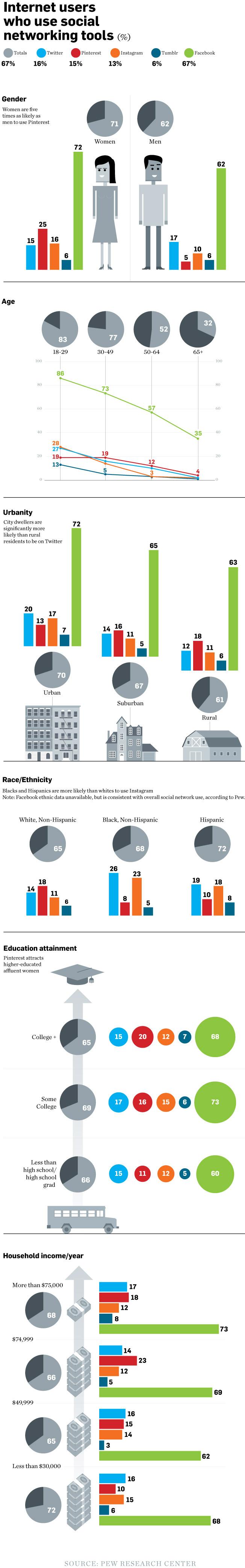 Demografía de las Redes Sociales en 2013