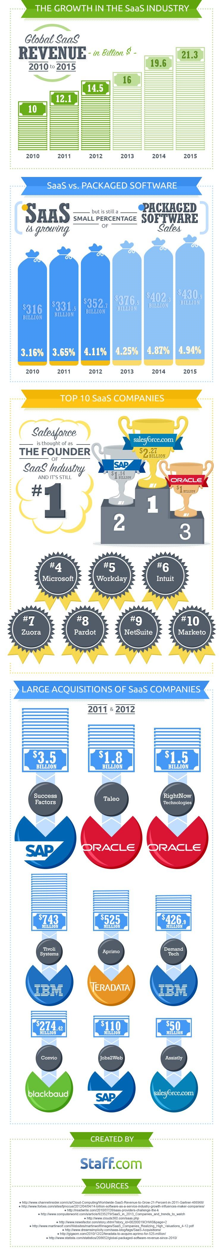 El estado del SaaS (software como servicio)