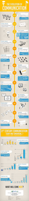La evolución de la comunicación hasta las Redes Sociales