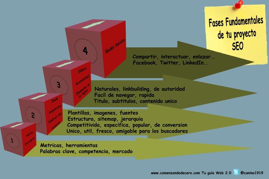 Fases fundamentales de tu proyecto SEO