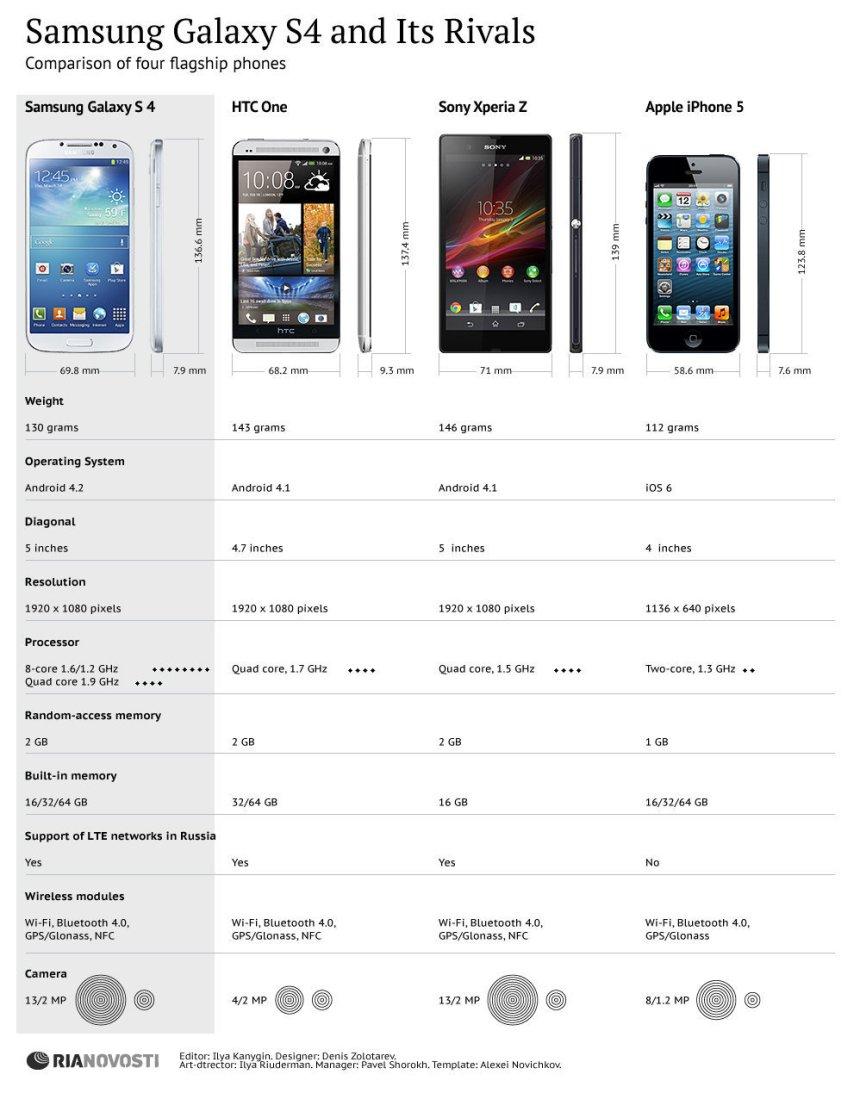 Samsung Galaxy S4 frente a sus competidores