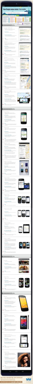 Cómo gana dinero Google con el móvil