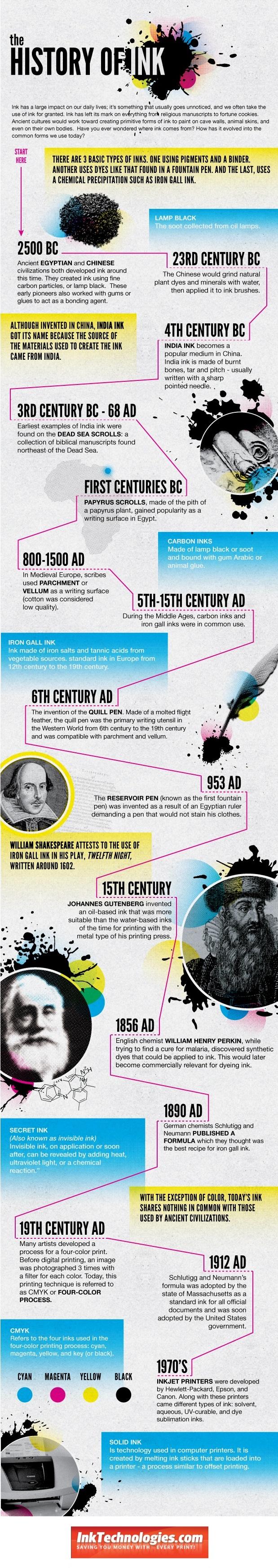 Historia de la tinta