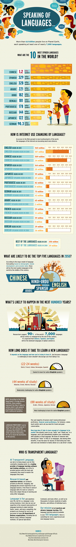 Presente y futuro de los idiomas en el Mundo