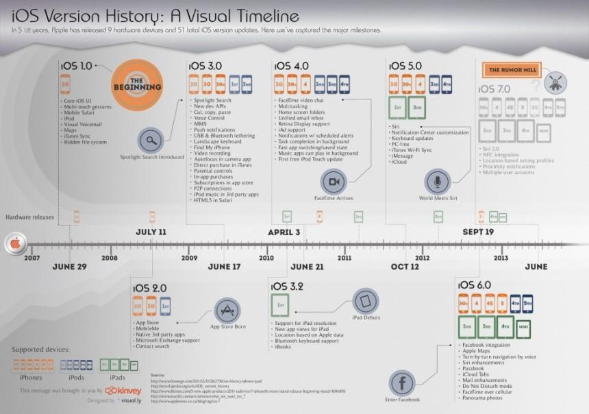 Timeline de IOS
