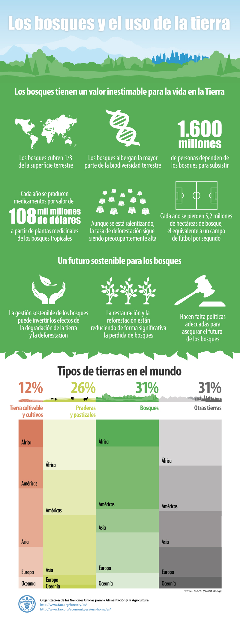 Los bosques y el uso de la tierra