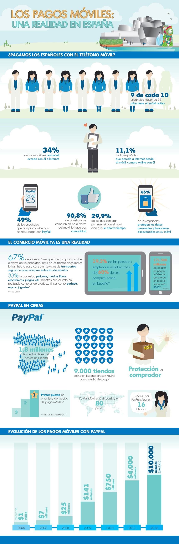 Los pagos móviles en España