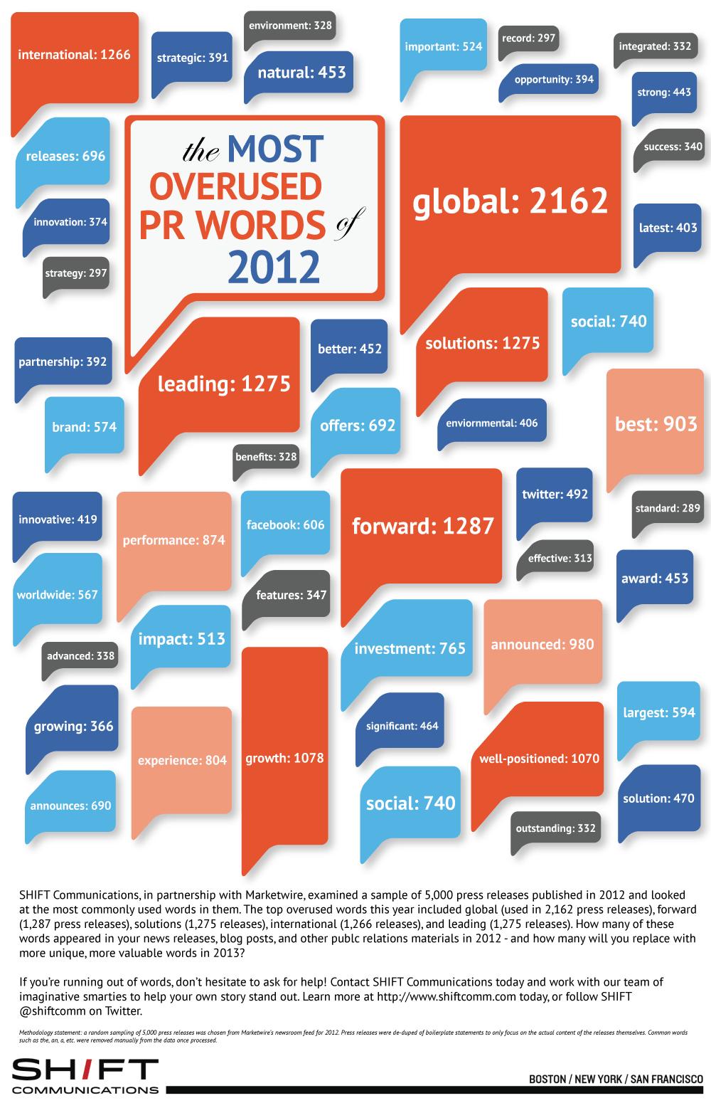 Las palabras m 225 s usadas sobre relaciones p 250 blicas 2012 infografia
