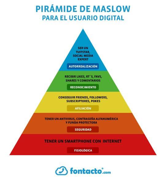 La pirámide de Maslow del usuario digital