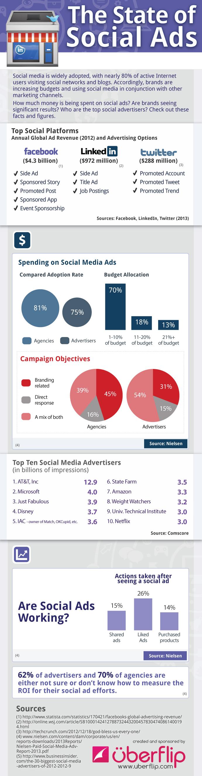 Cómo está la publicidad en las Redes Sociales