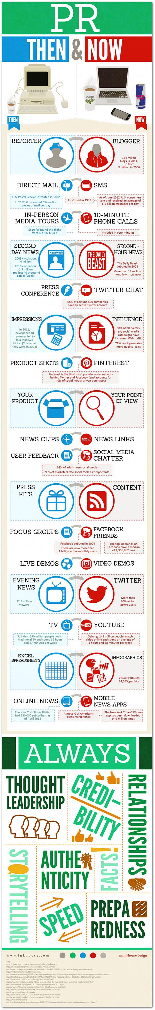 Relaciones públicas: antes y ahora