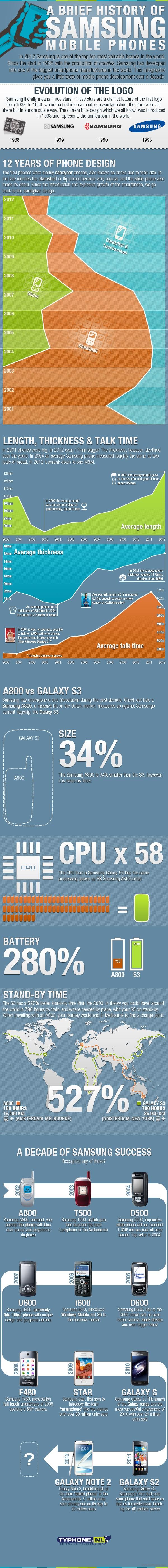 La historia de los móviles de Samsung