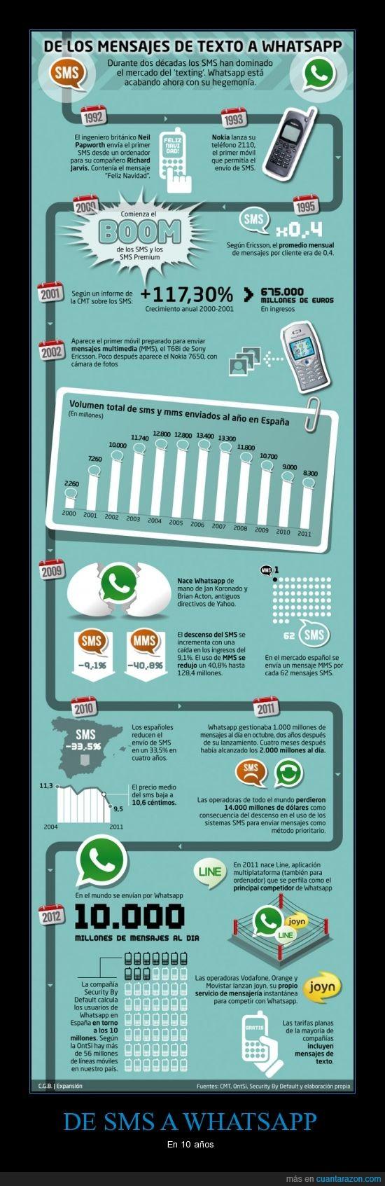 Del SMS al WhatsApp en 10 años