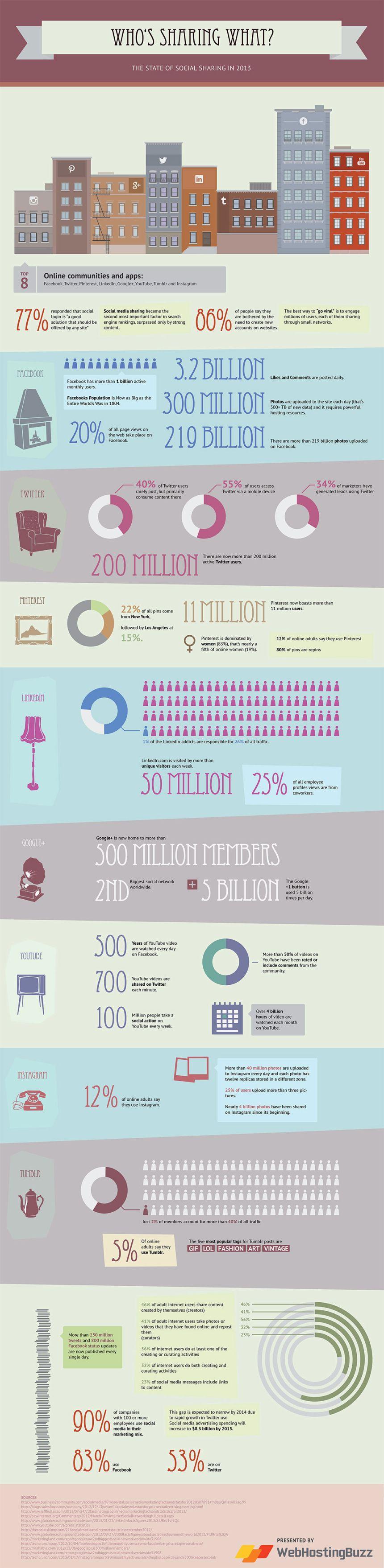 El estado del Social Sharing en 2013