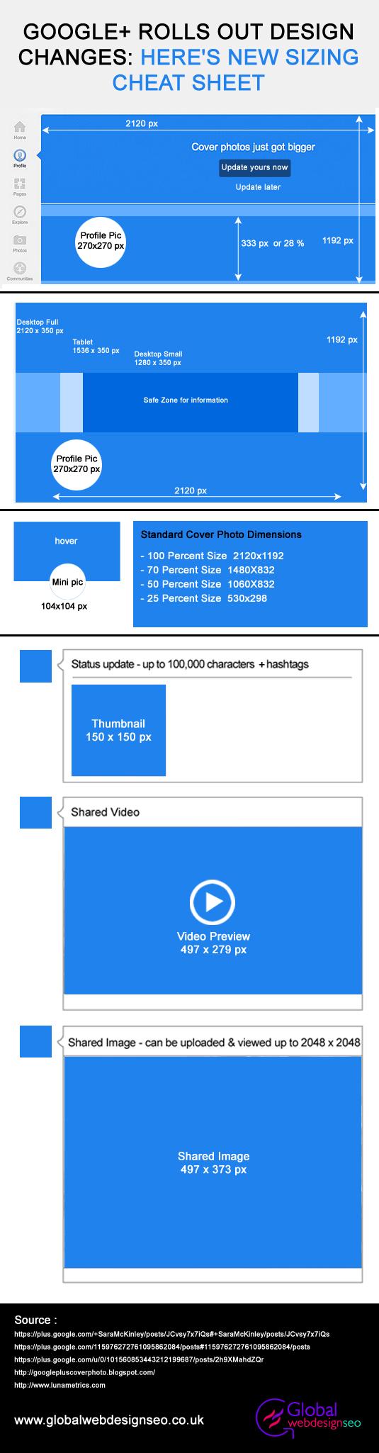 Tamaños de imágenes para Google +