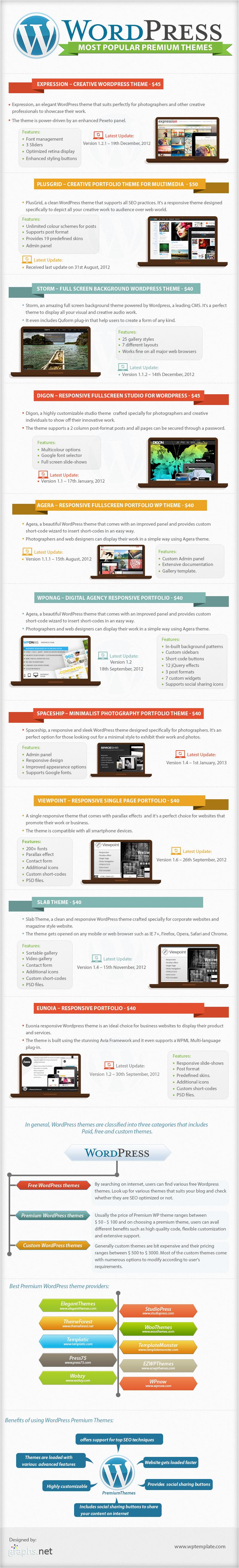 Los temas premiun de WordpPress más populares