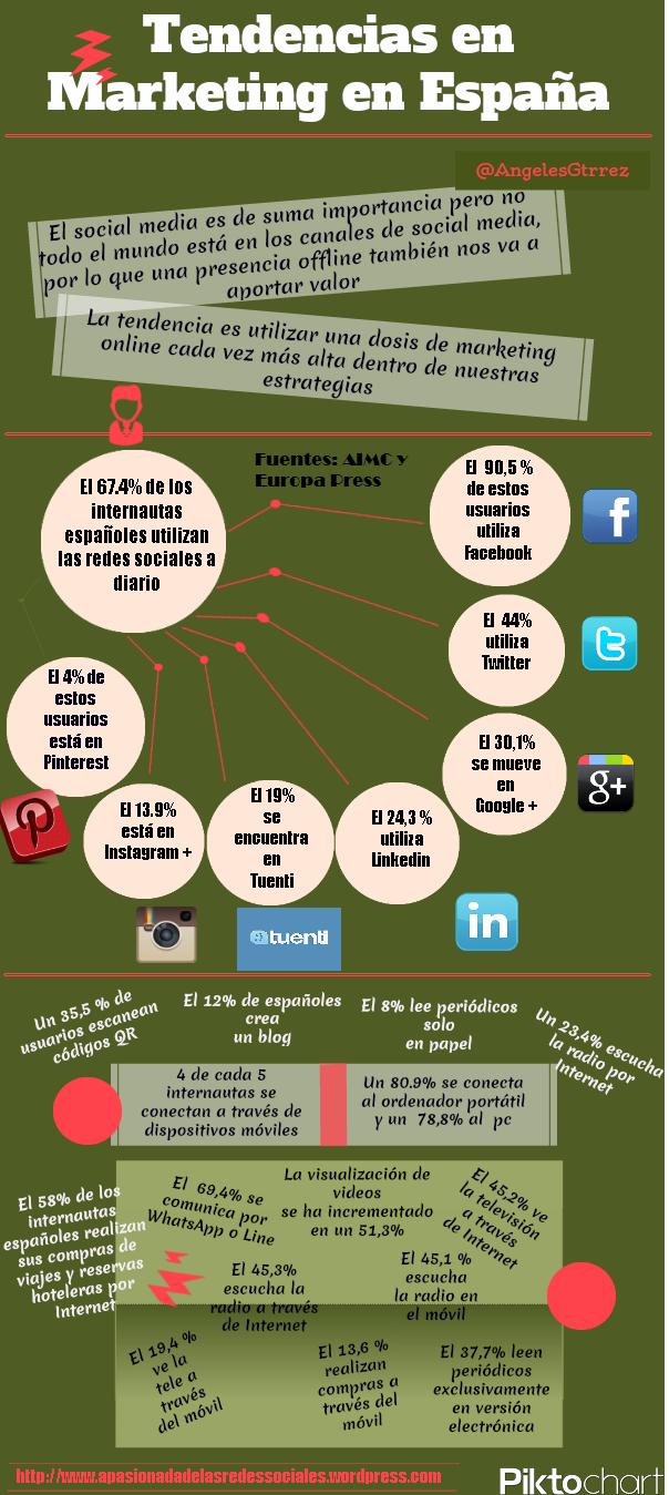 Tendencias de marketing en España