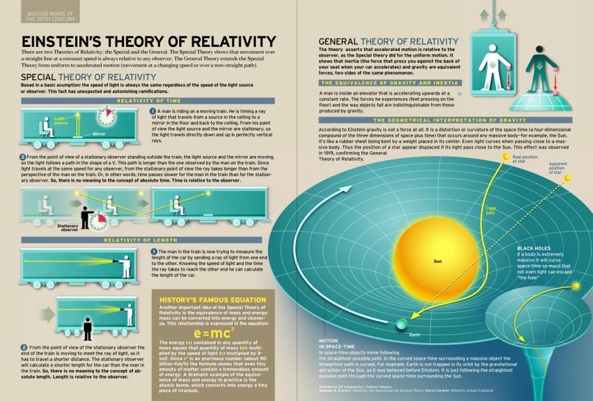 La teoría de la relatividad de Einstein
