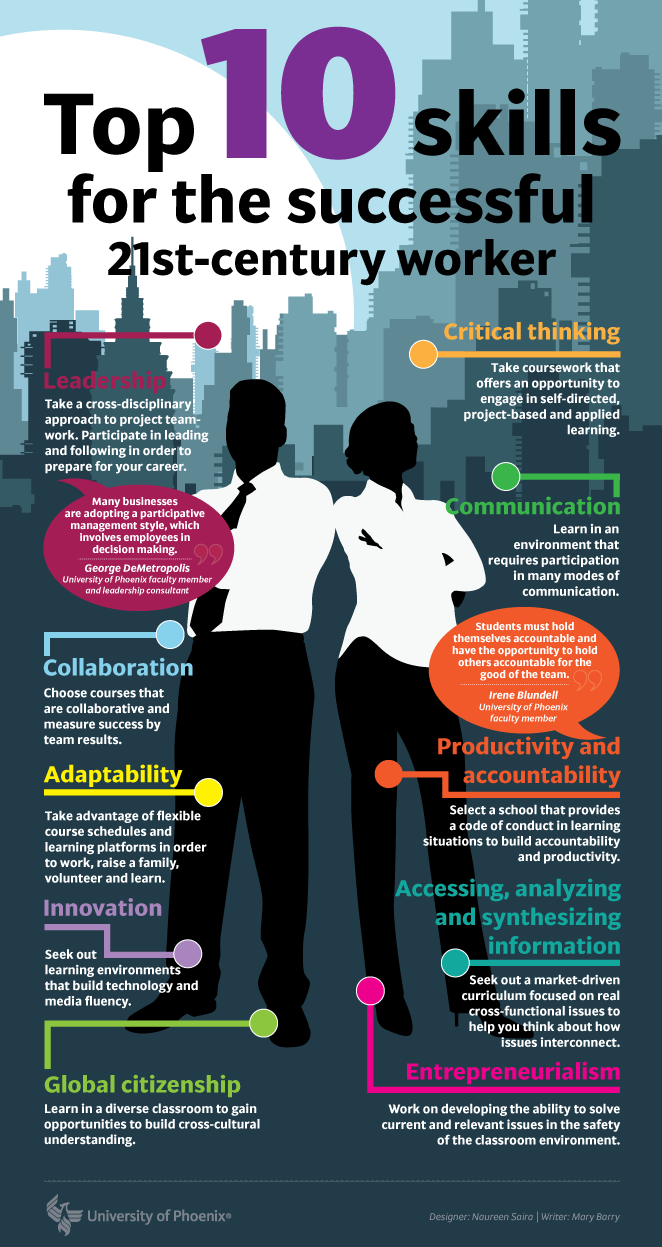 Las habilidades más importantes del trabajador del siglo XXI