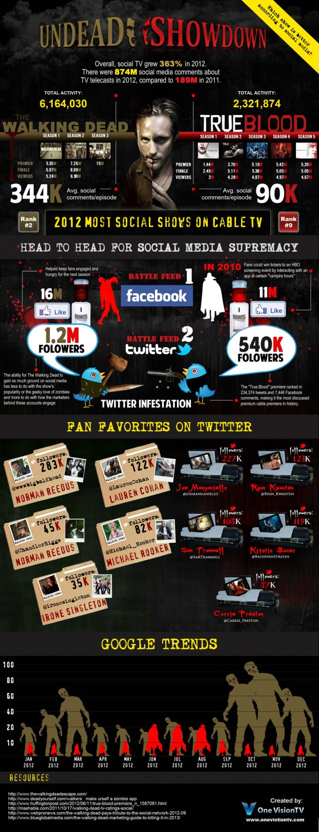 True Blood vs Walking Dead en Redes Sociales