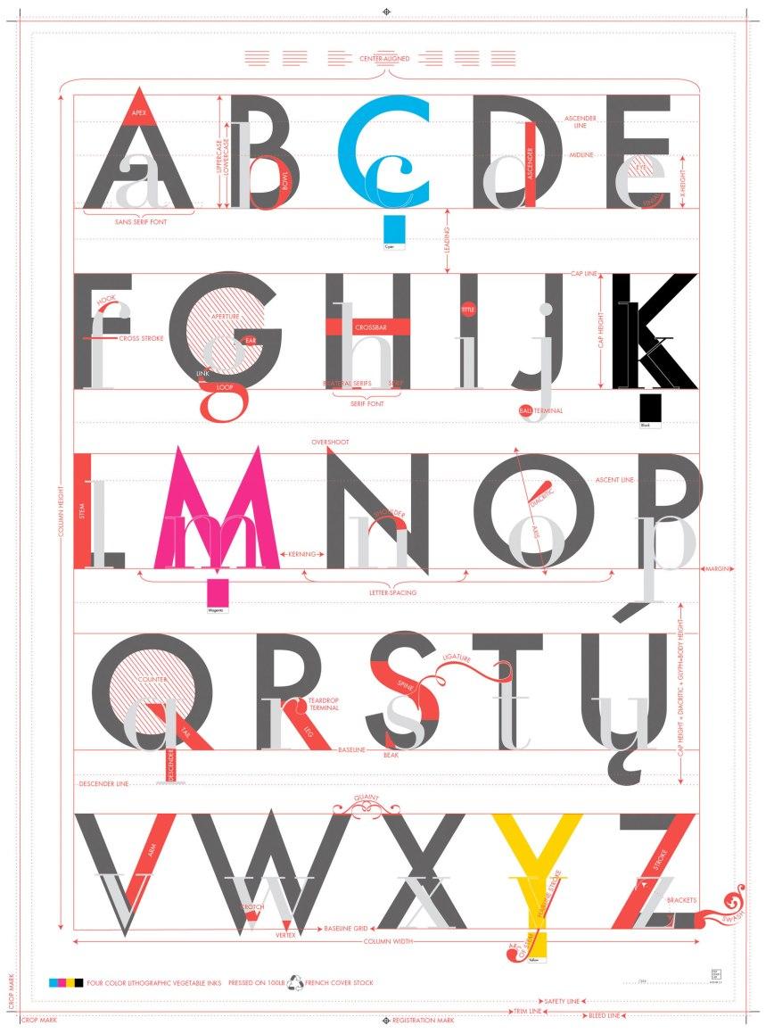Guía de vocabulario sobre Tipografía