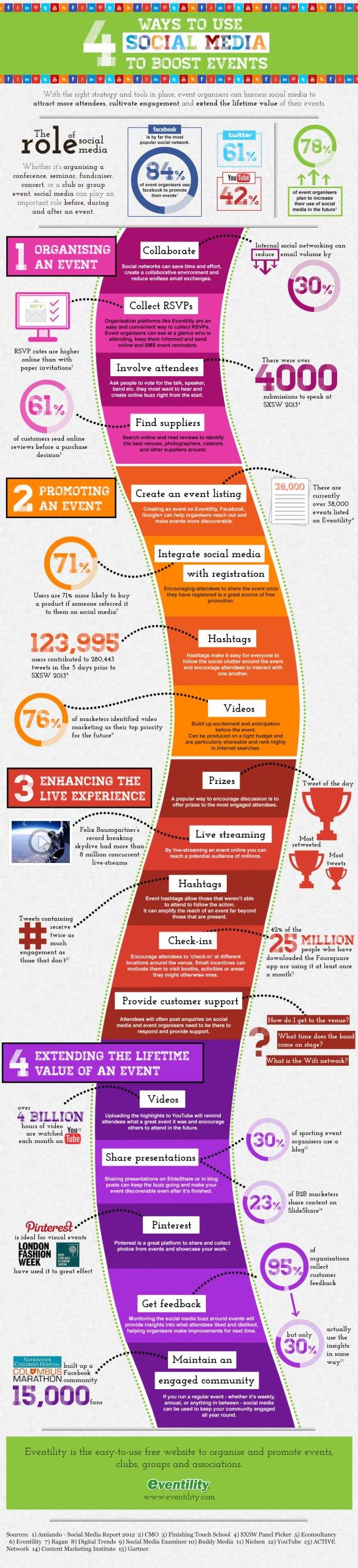 4 formas de usar Redes Sociales para impulsar un evento