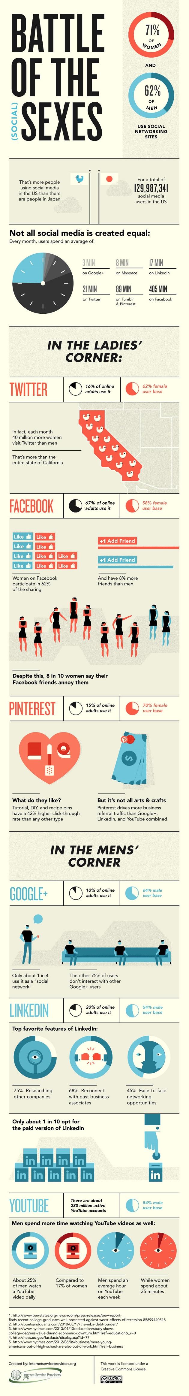 La batalla de los sexos en Redes Sociales