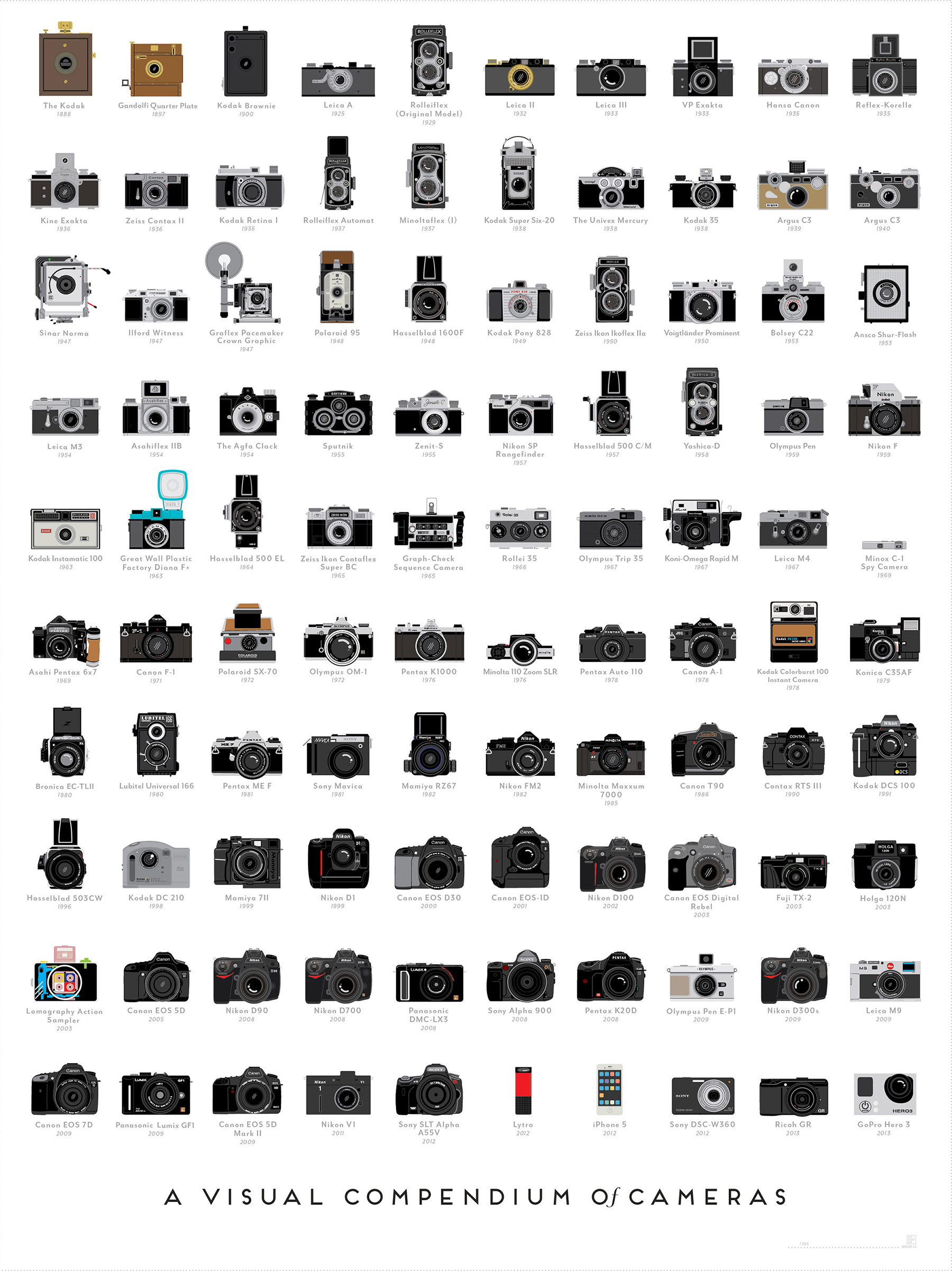 Camera Timelines Over the Years