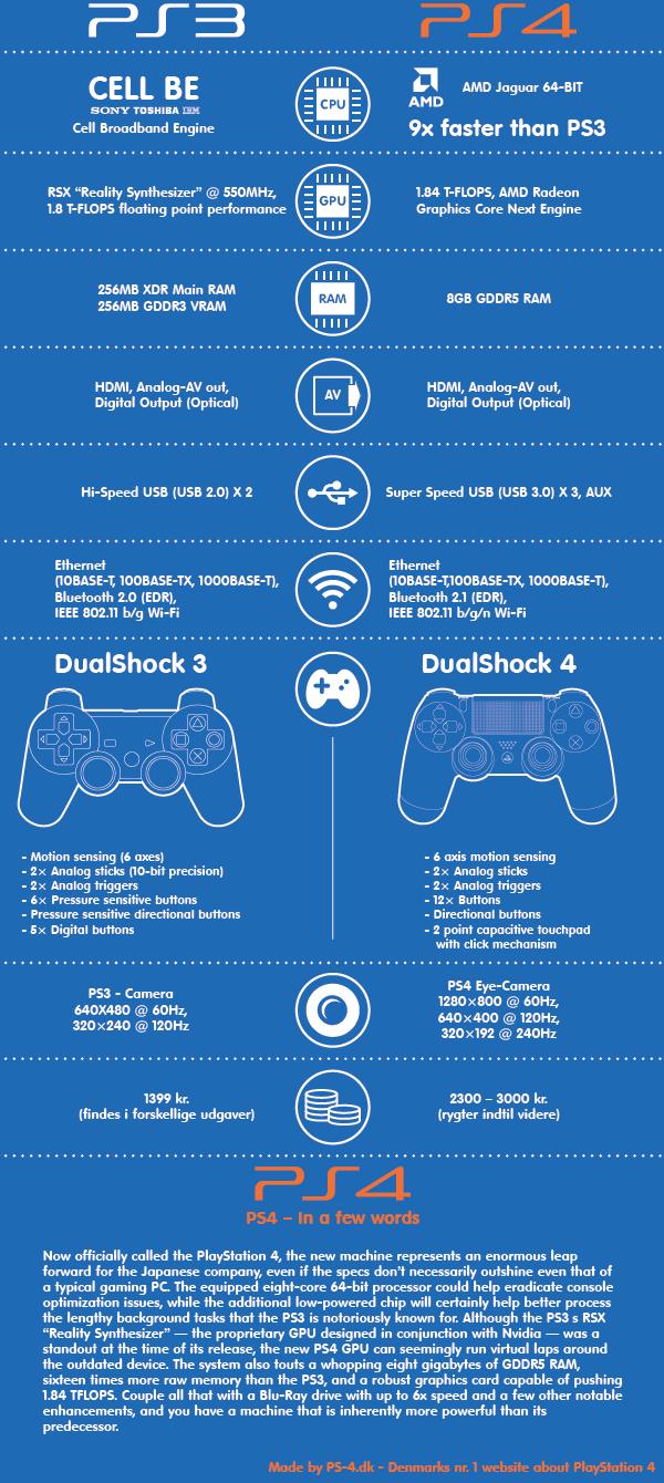 Diferencias entre la PS3 y la PS4