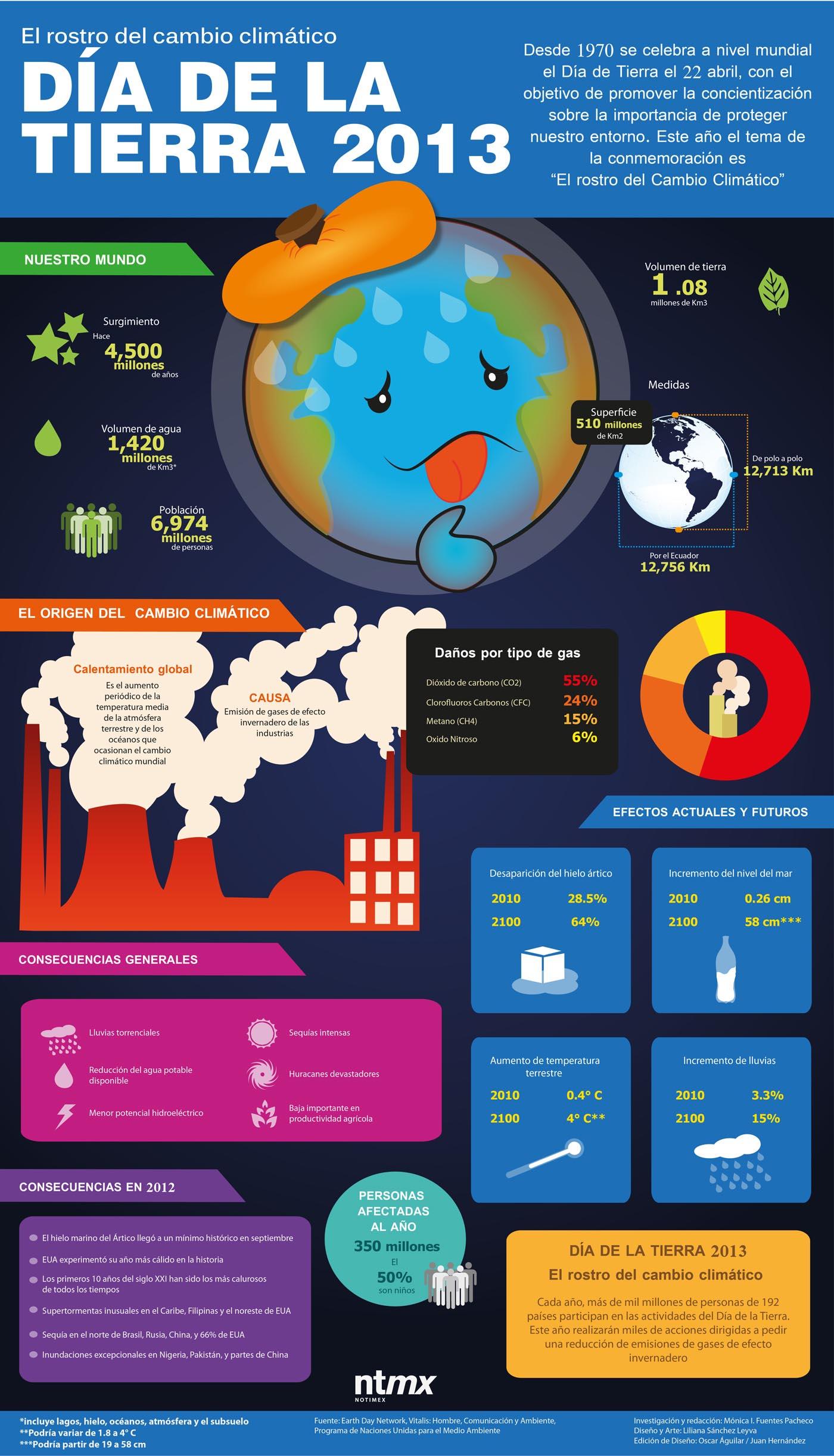 qué es el cambio climático y el calentamiento global