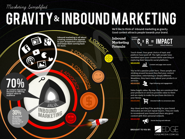 Gravedad y el inbound marketing