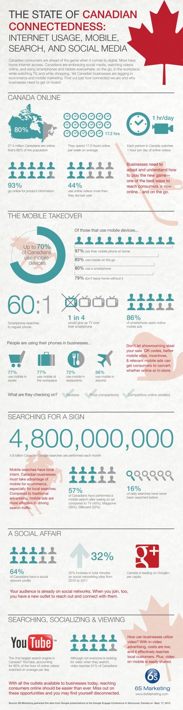 Uso de Internet y Redes Sociales en Canadá