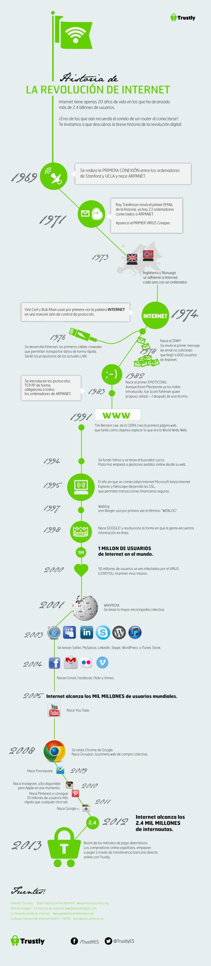 Anatomía de la revolución de Internet