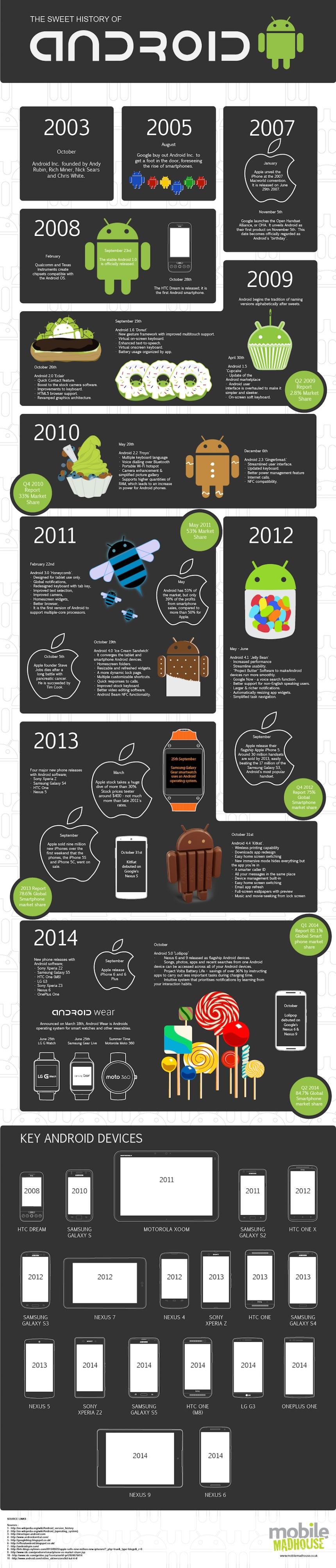 La dulce historia de Android