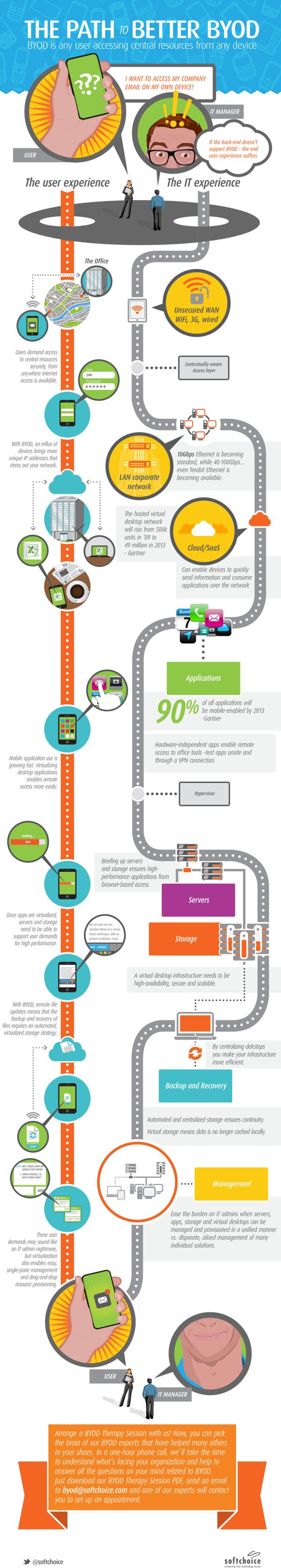 El camino hacia el mejor BYOD