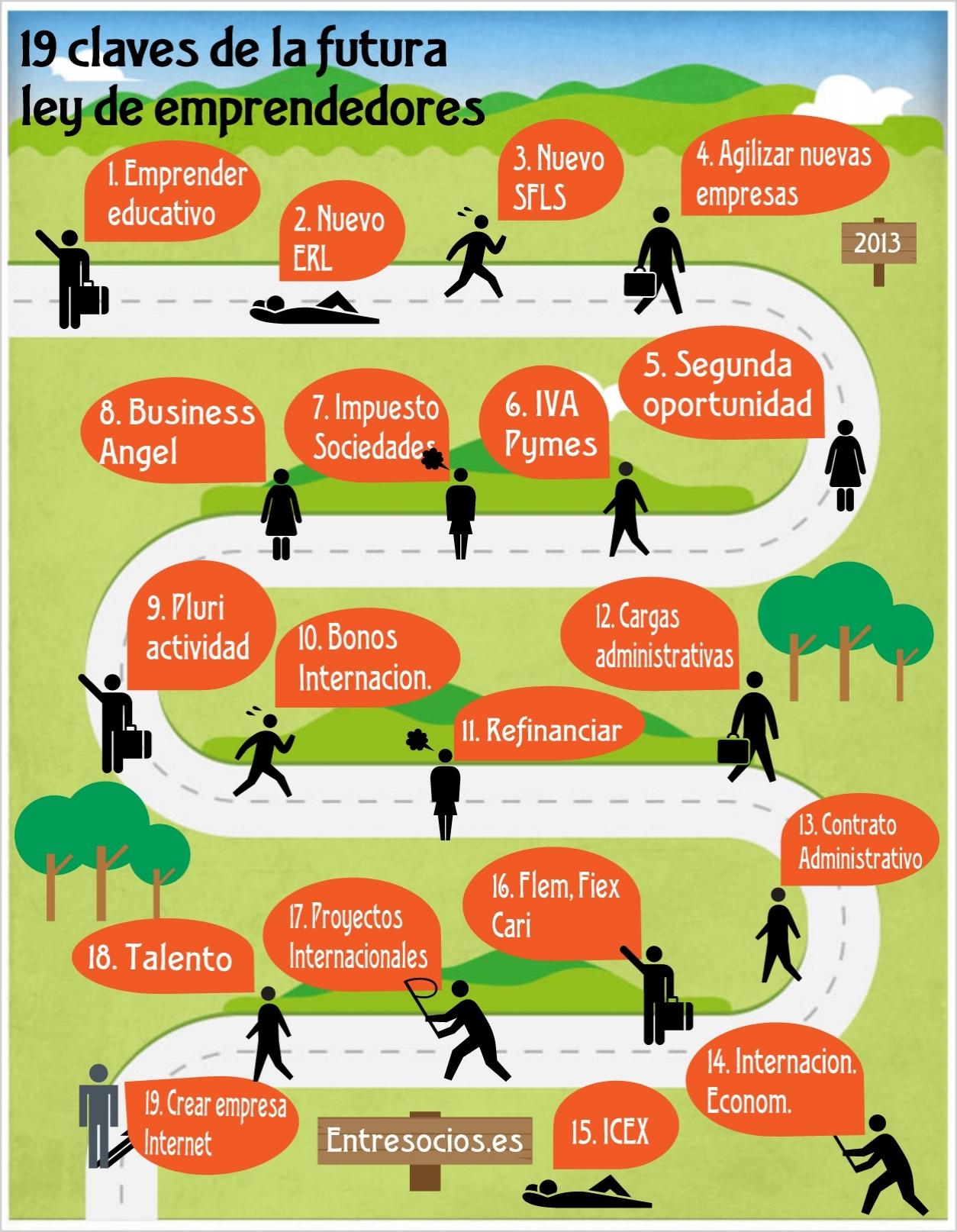 Infografía 19 claves de la nueva ley de emprendedores (España)