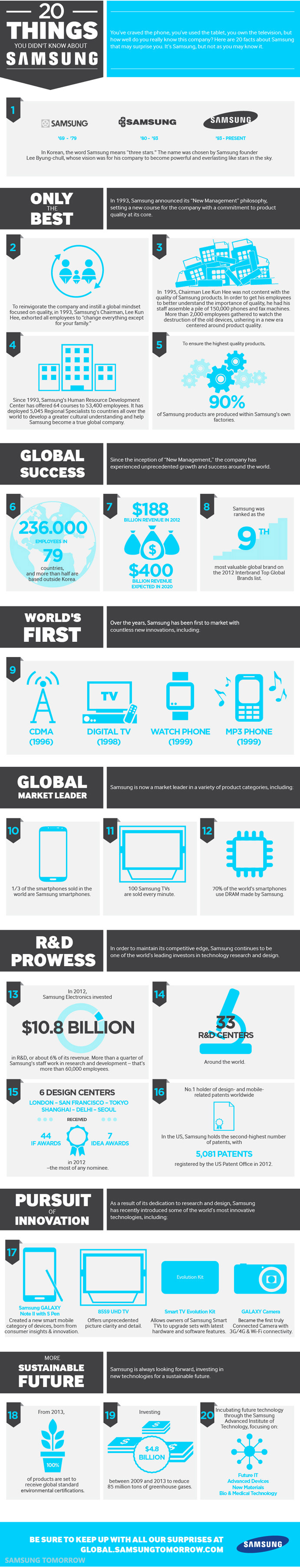 20 cosas que no sabes sobre Samsung