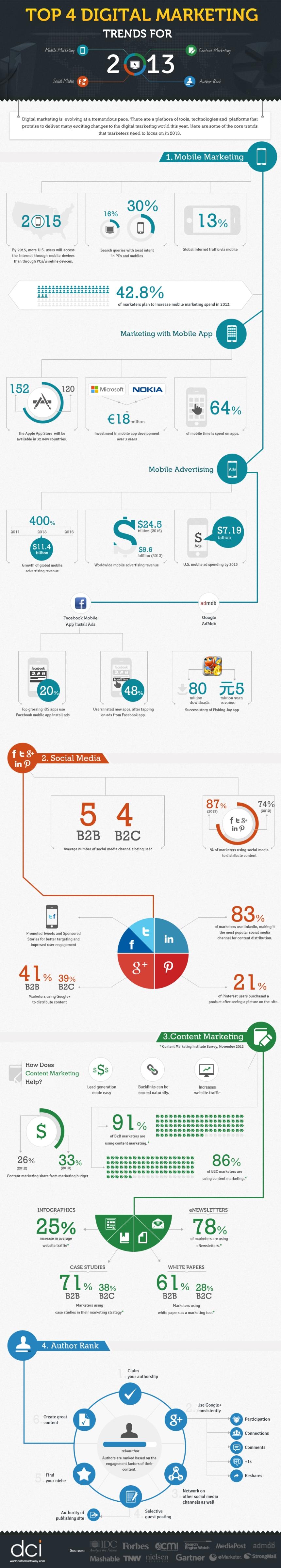 4 tendencias para el marketing digital en 2013