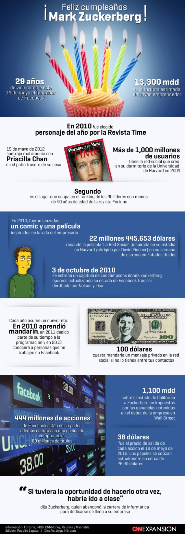 Algunos datos sobre Mark Zuckerberg