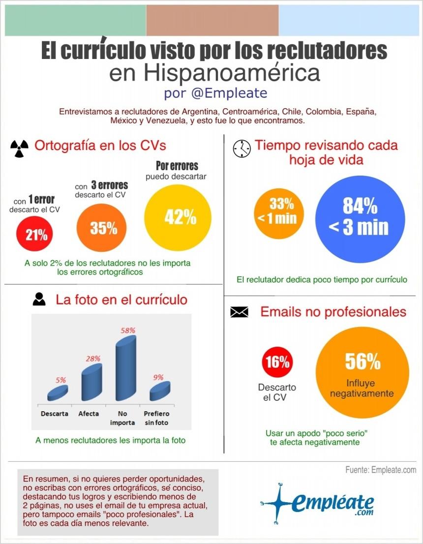 Valoración de los Curriculum por reclutadores en Hispanoamérica