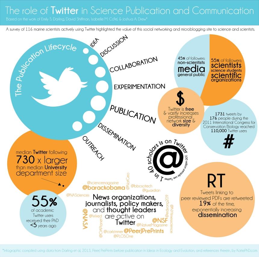 El rol de Twitter en la ciencia