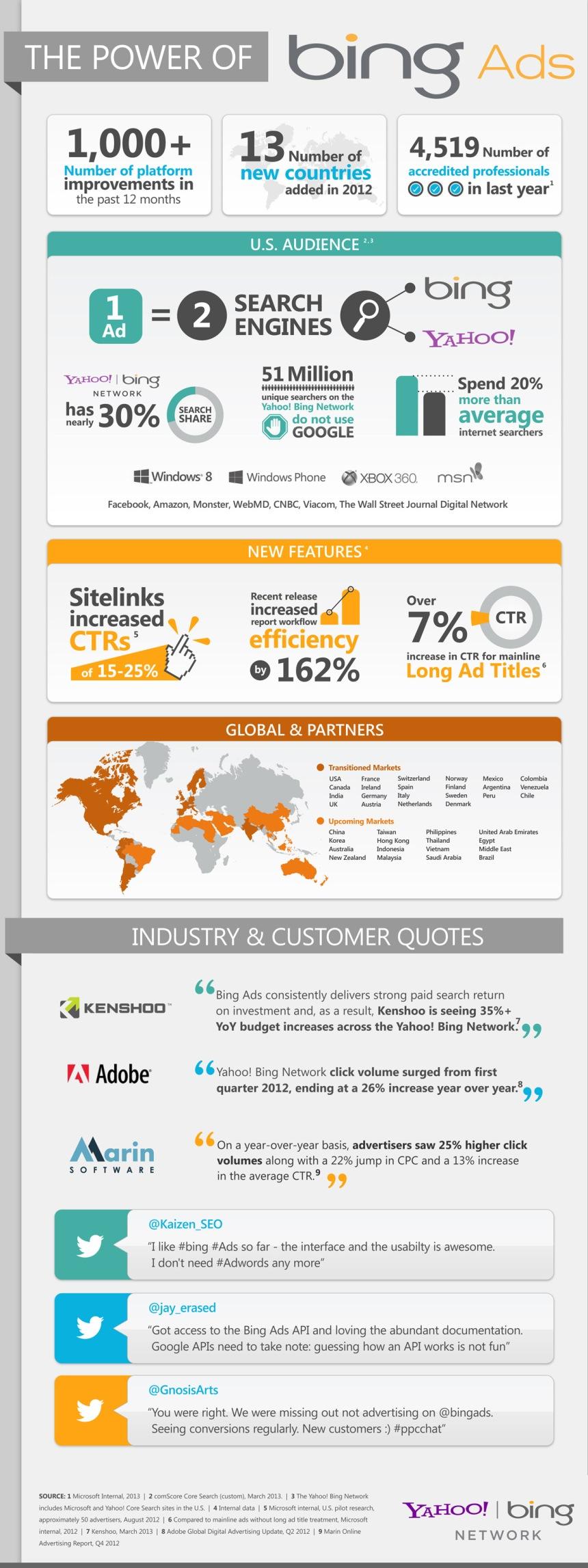 El poder de la publicidad en Bing