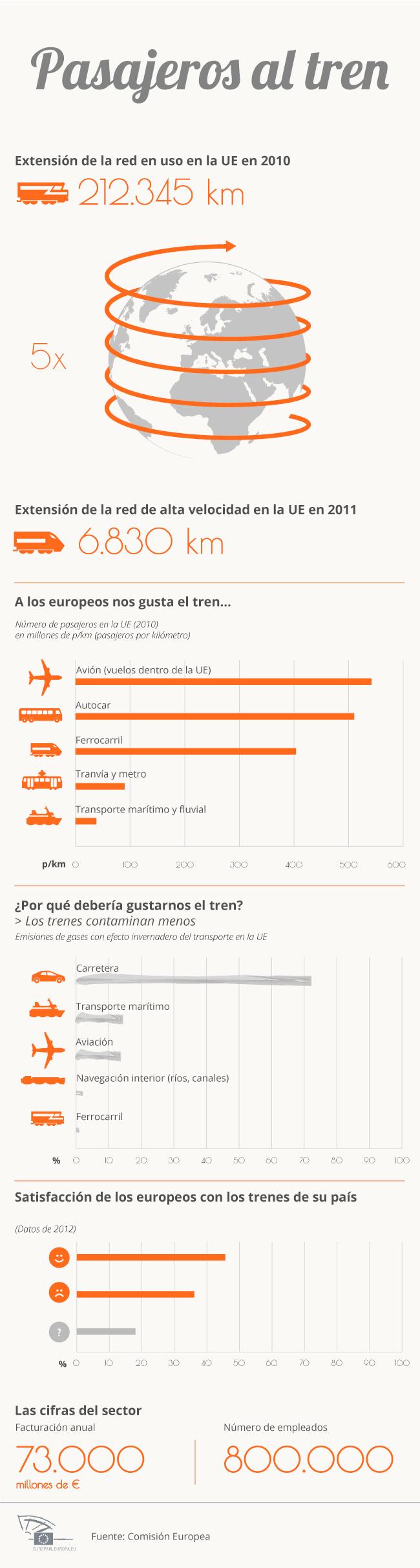 El sector ferroviario en la Unión Europea