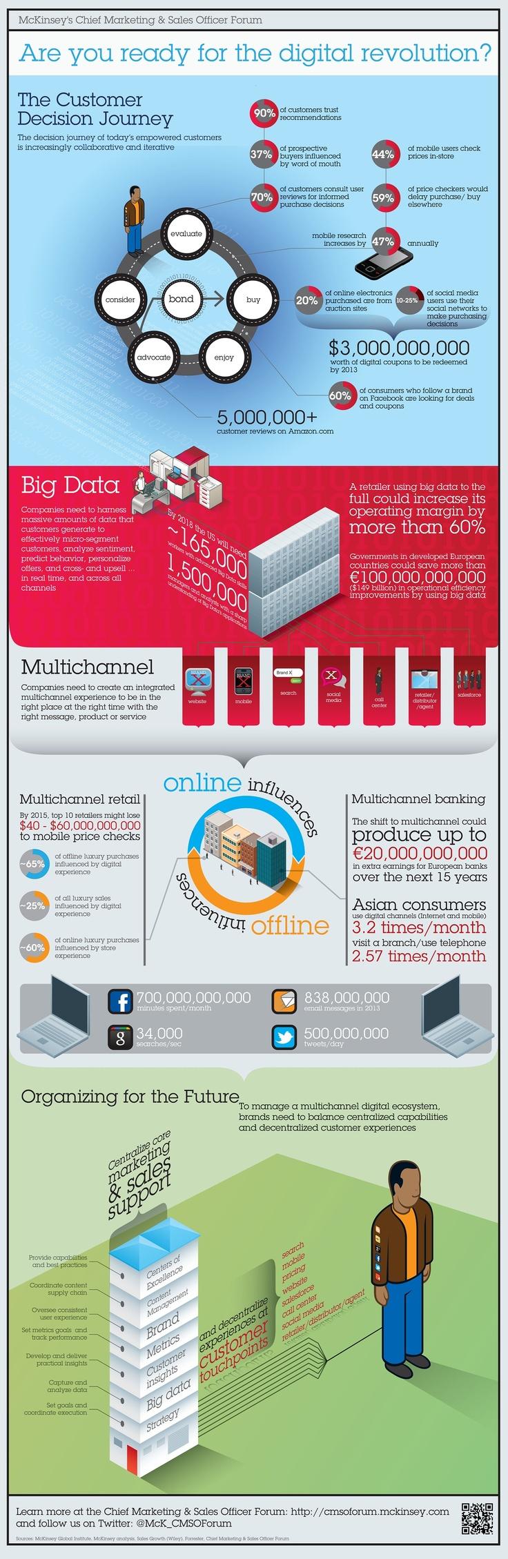 ¿Estás preparado para la revolución digital?