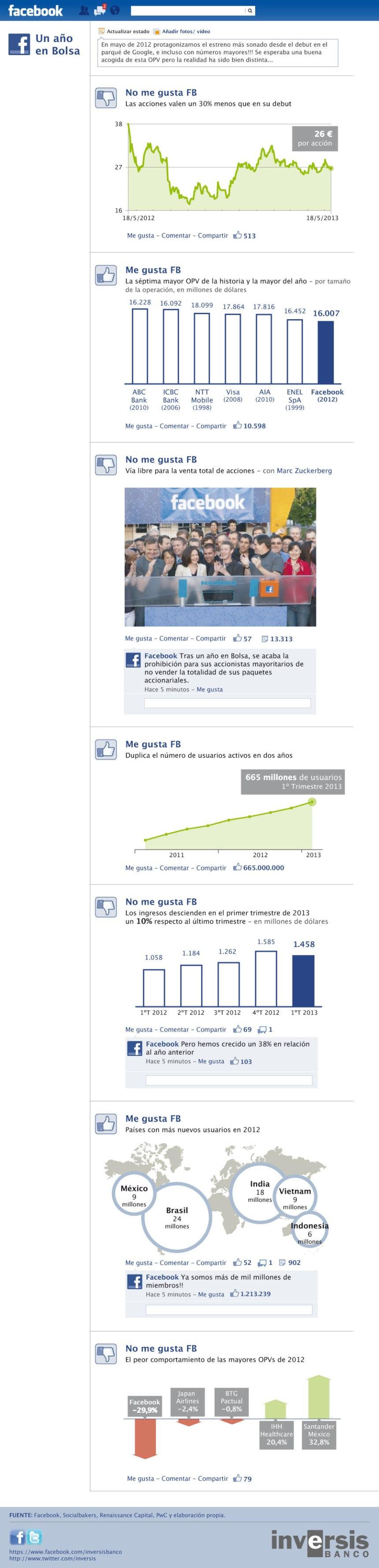 FaceBook: cómo fue el primer año en Bolsa