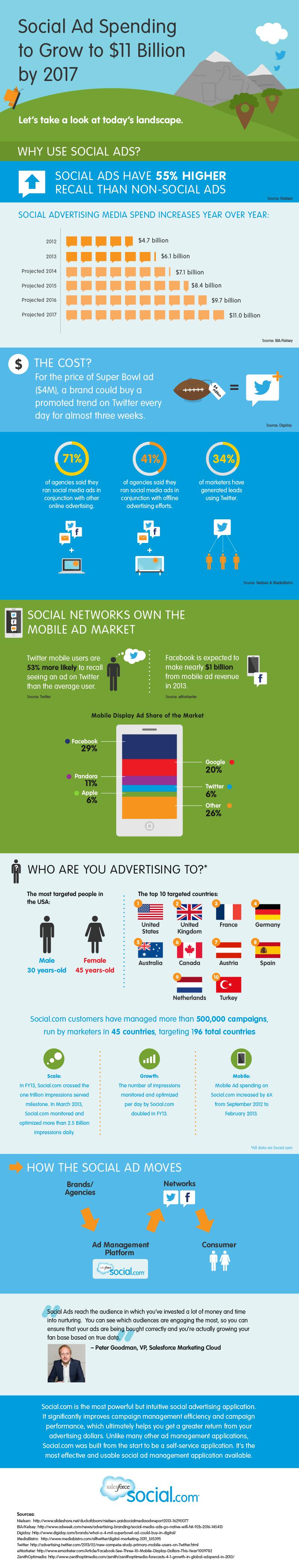 Guía sobre publicidad en Redes Sociales