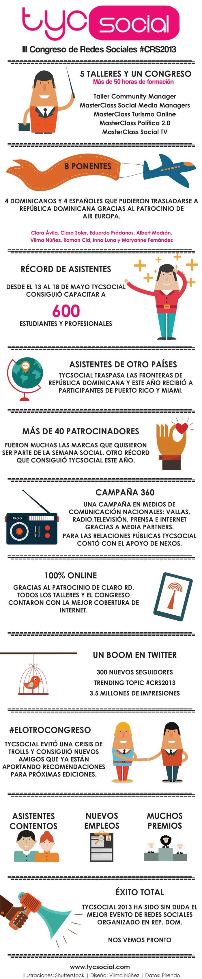 Datos III Congreso de redes Sociales