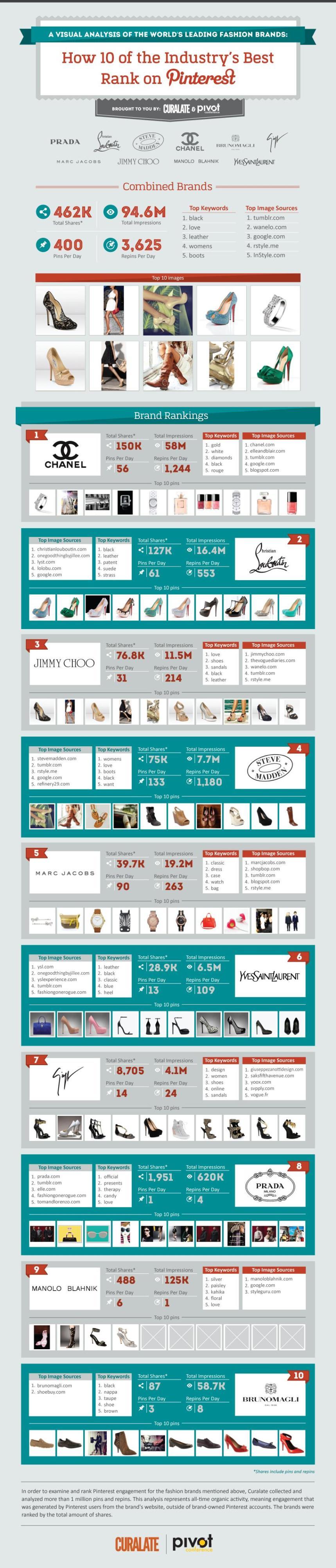 Marcas de moda de lujo en Pinterest